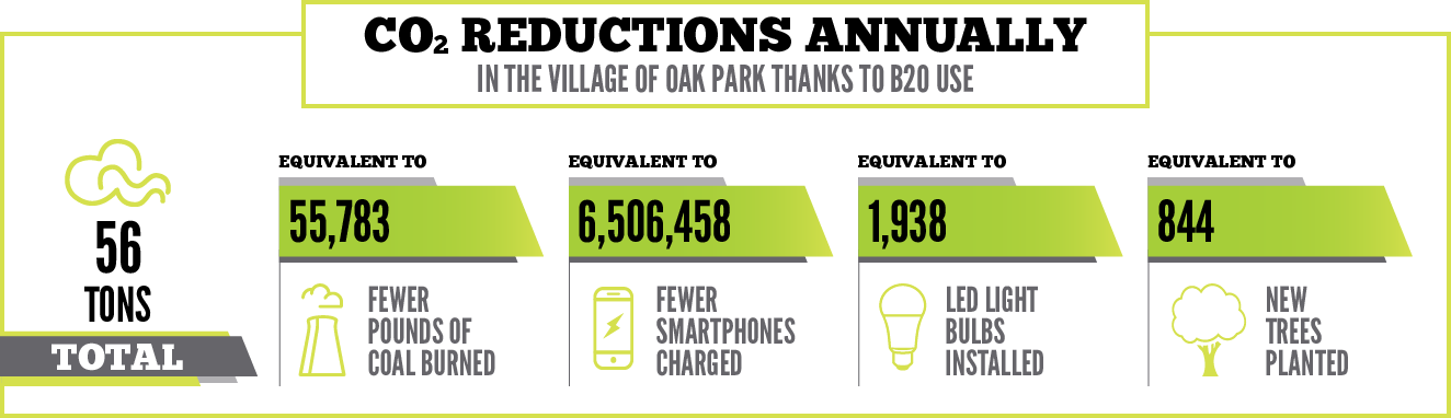 Oak Park Facts 2018