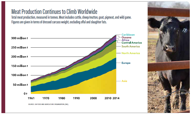 Meal production continues to climb worldwide: total meat production, measured in tonnes. Meat includes cattle, sheep/mutton, goat, pigmeat, and wild game.