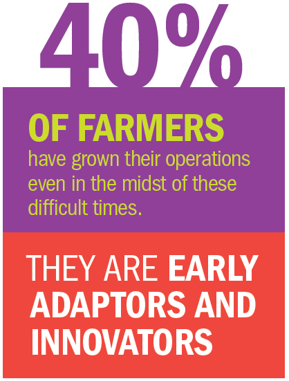 40% of farmers have grown their operations even in the midst of difficult times. They are early adaptors and innovators.
