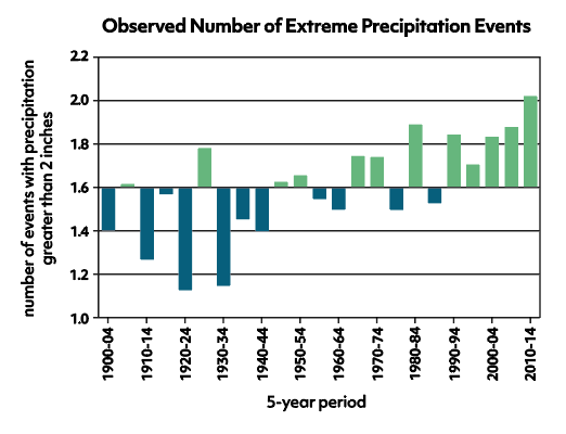 Observed-Number-of-Extreme-Precipitation-Events