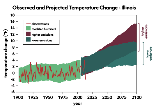 Observed-and-Projected-Temperature-Change-Illinois
