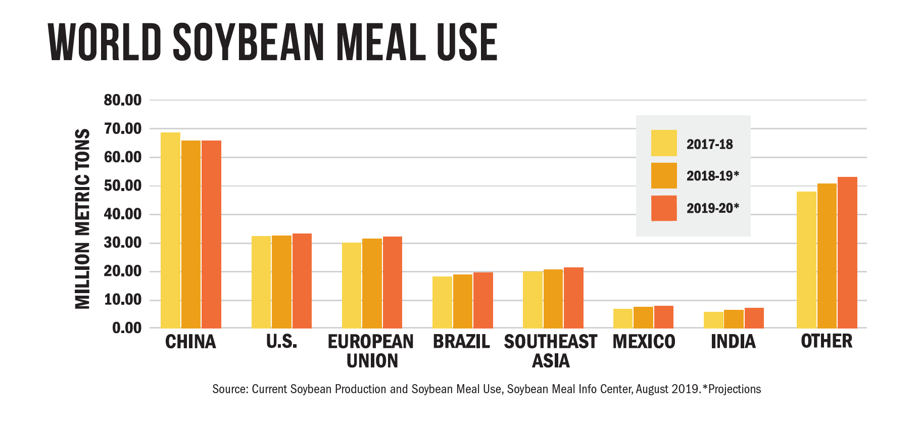 world soybean meal use