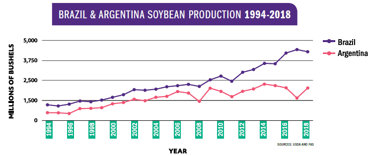 Brazil and Argentina Soybean Production 1994-2018