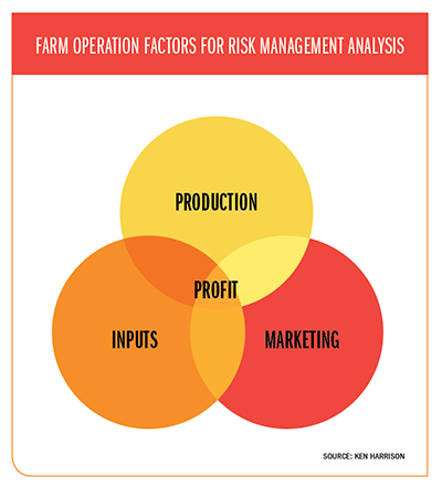 Farm Operation Factors for Risk Management Analysis