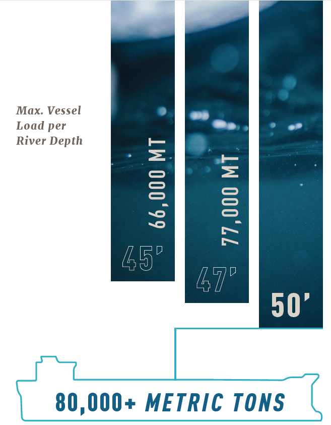 Max vessel load per river depth can reach over 80,000 metric tons at 50 feet