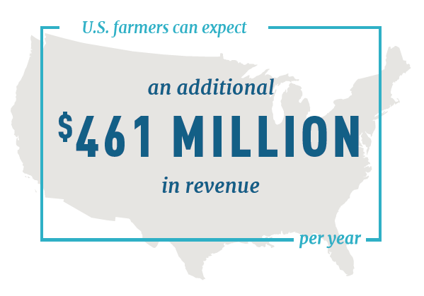 US Farmers can expect an additional $461 million in revenue per year