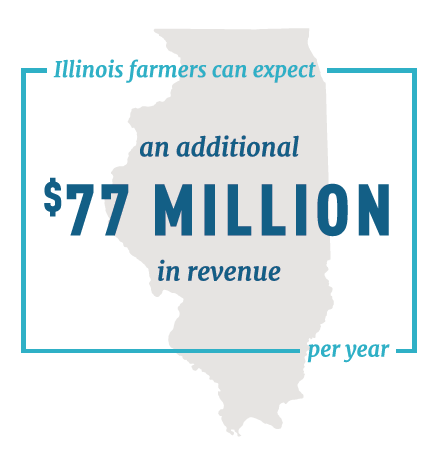 Illinois Farmers can expect an additional $77 million in revenue per year