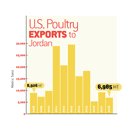 Poultry Exports: Middle East