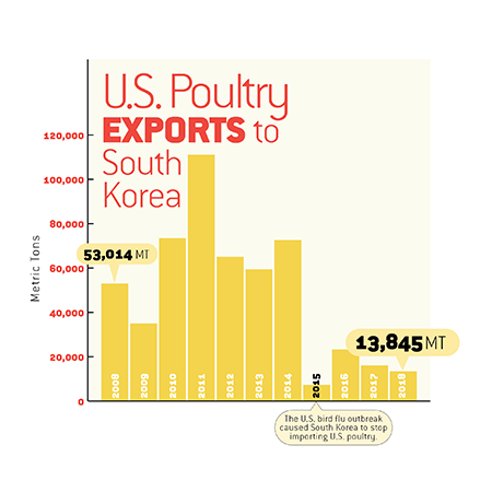 Pork and Poultry Exports: Asia