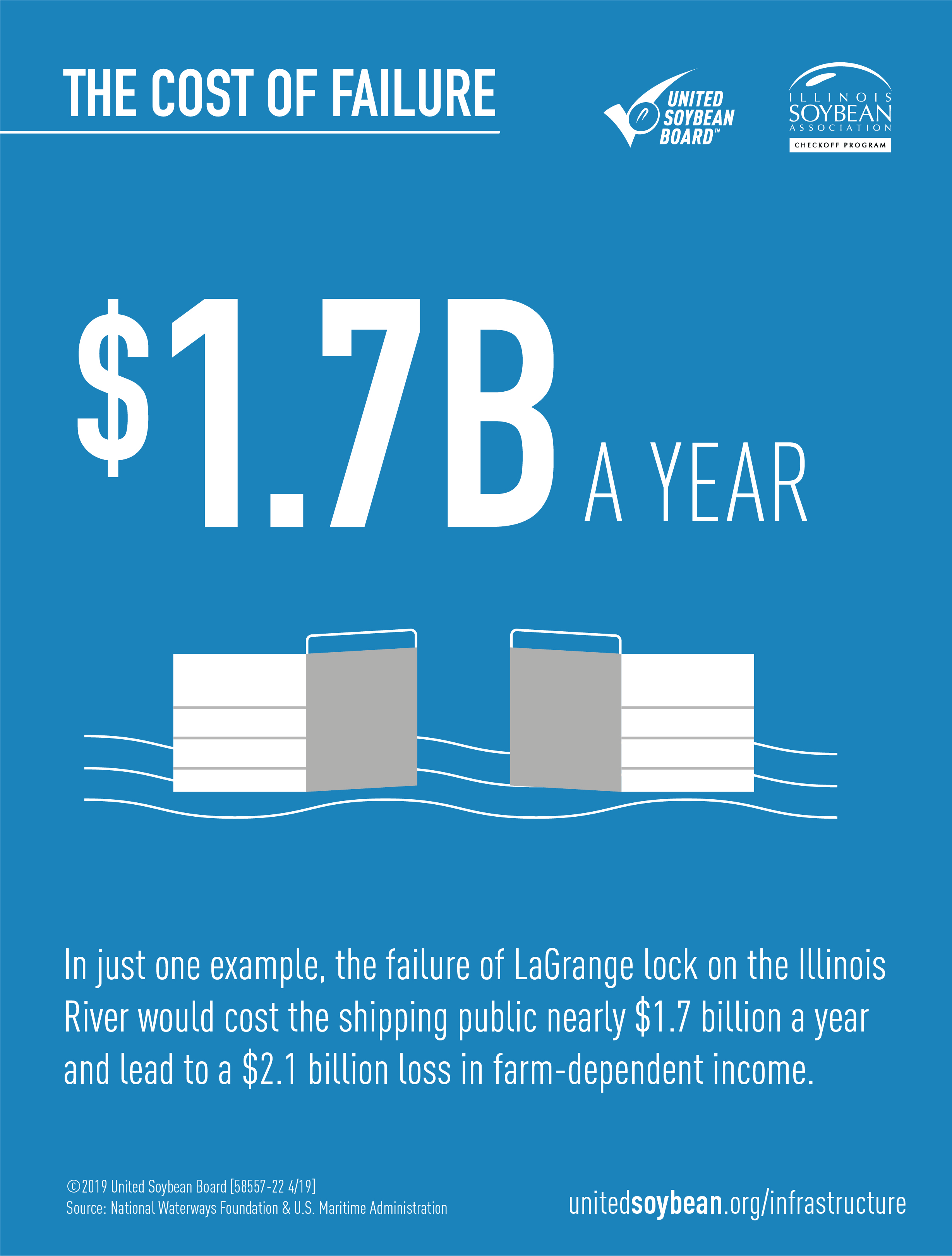 In just one example, the failure of LaGrange lock on the Illinois river would cost the shipping public nearly $1.7 billion a year and lead to a $2.1 billion loss in farm-dependent income.