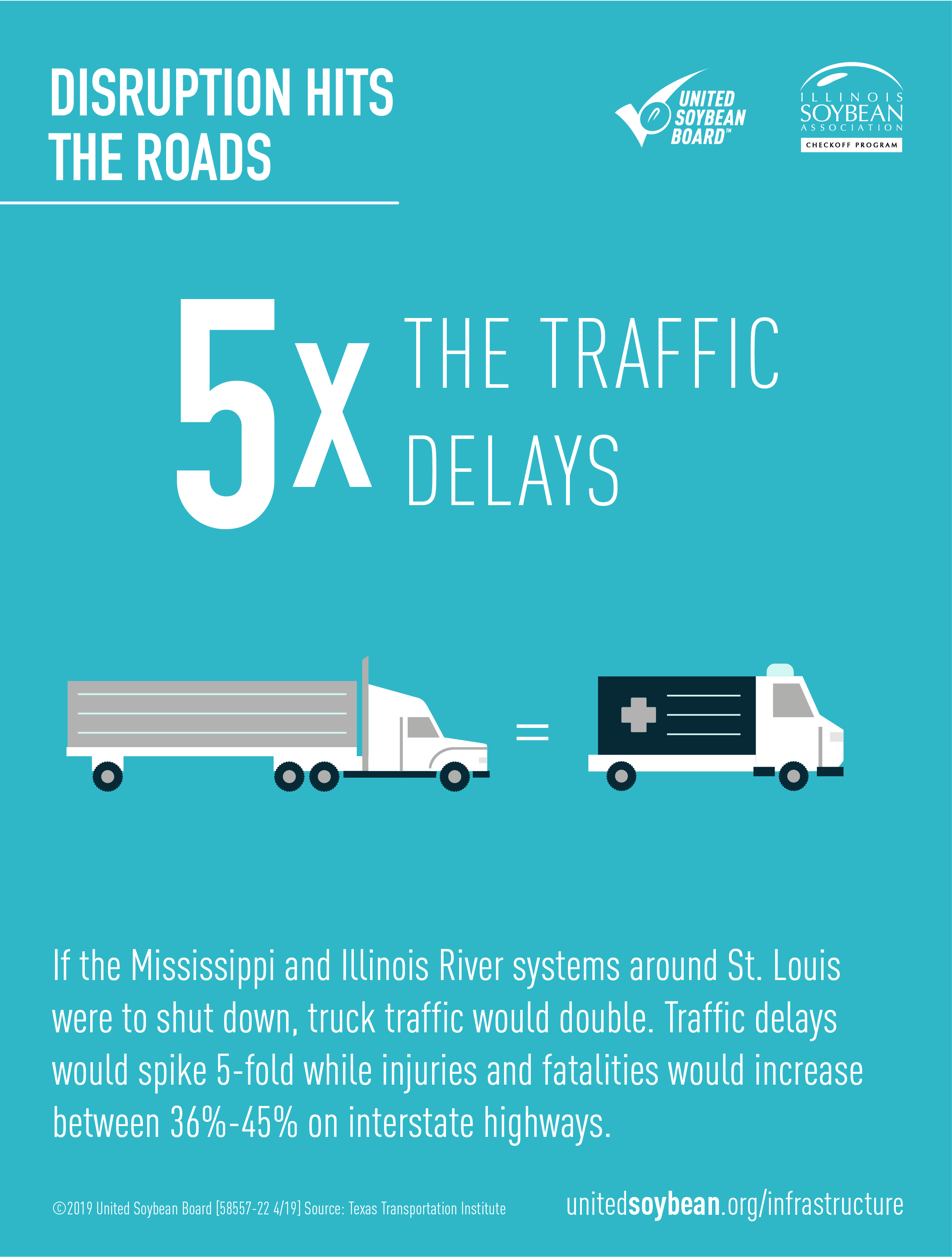If the Mississippi and Illinois River systems around St. Louis were to shut down, truck traffic would double.