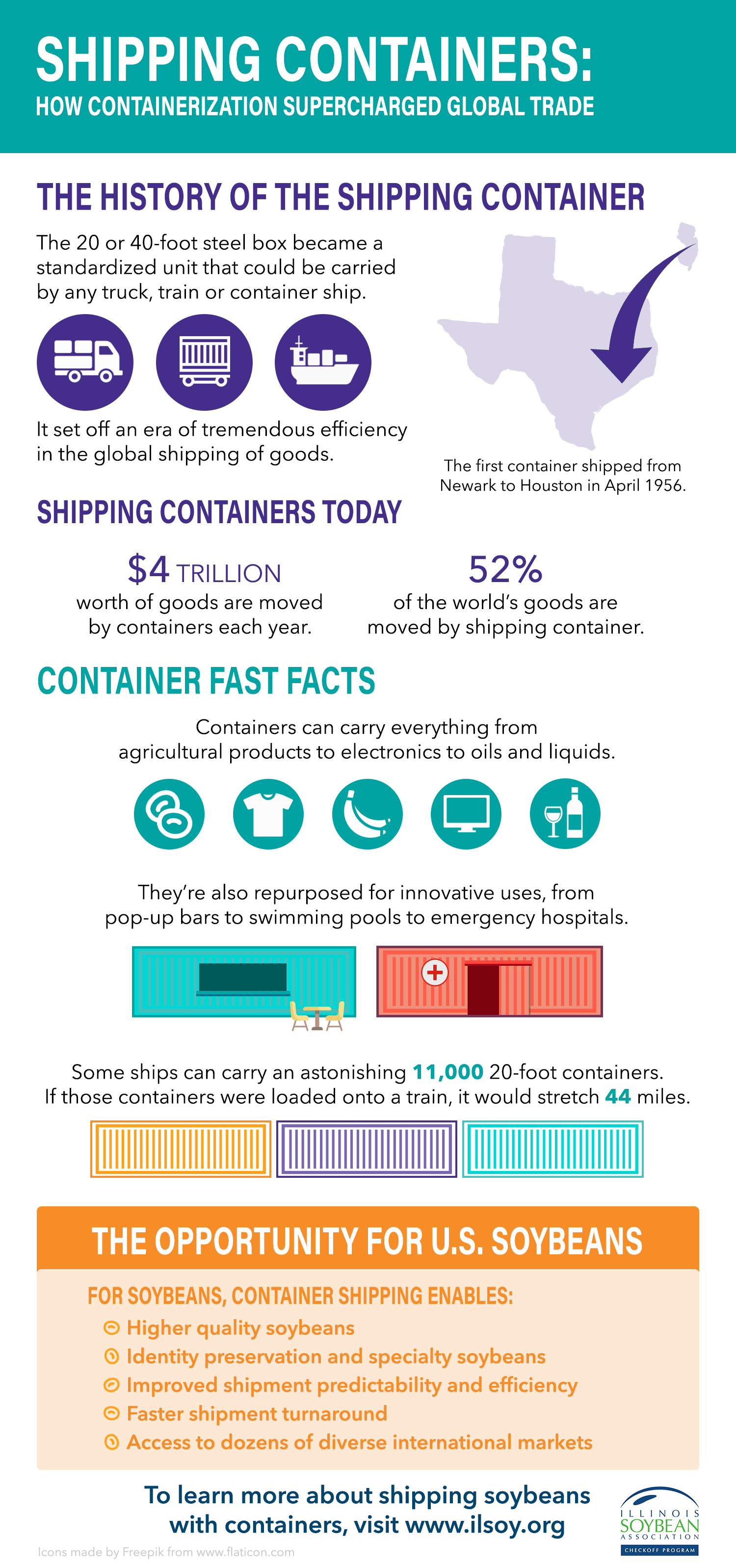 Shipping Containers: How Containerization Supercharged Global Trade