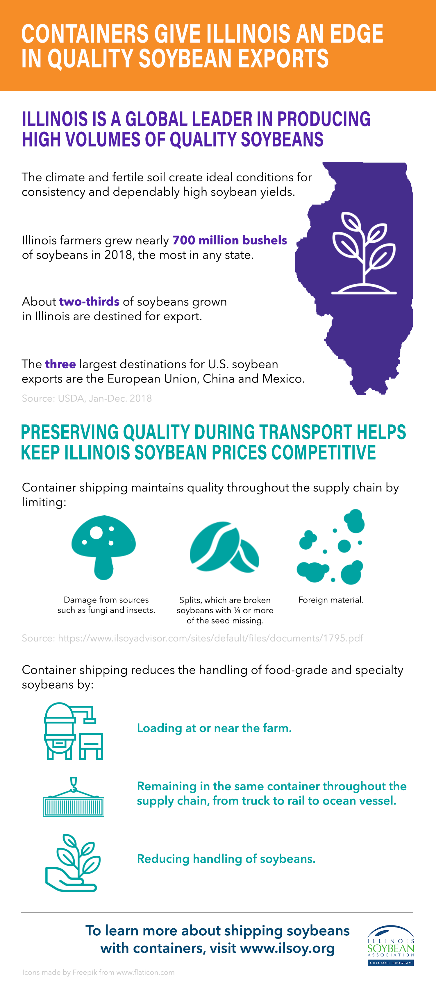 Containers Give Illinois An Edge In Quality Soybean Exports