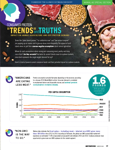 Consumer Protein Trends and Truths